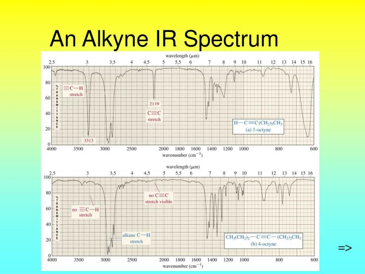 An Alkyne IR Spectrum