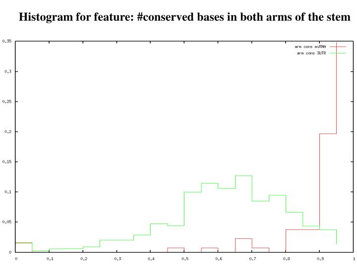 Histogram for feature: #conserved bases in both arms of the stem