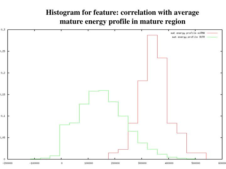 Histogram for feature: correlation with average