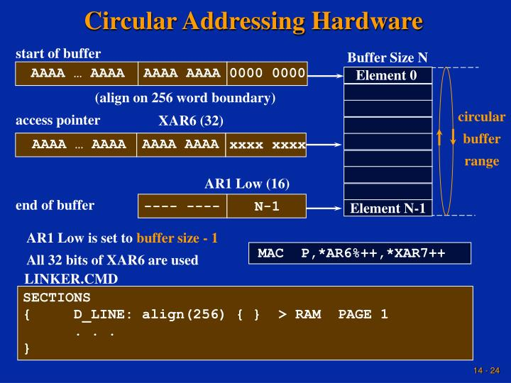 Circular Addressing Hardware