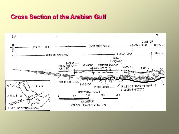 Cross Section of the Arabian Gulf