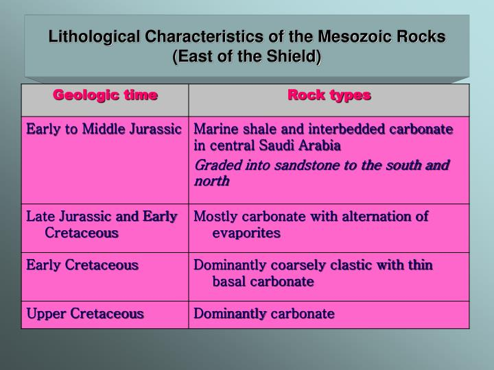 Lithological Characteristics of the Mesozoic Rocks