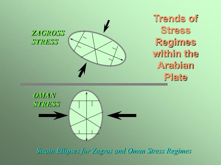 Trends of Stress Regimes within the Arabian Plate