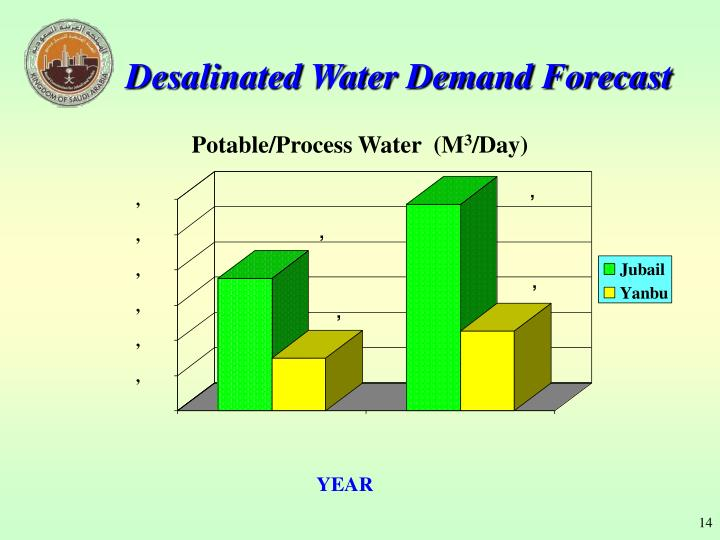 Desalinated Water Demand Forecast