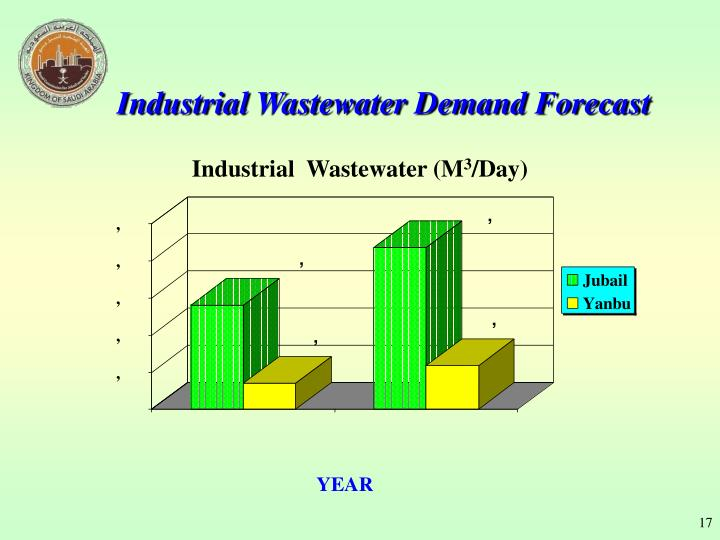 Industrial Wastewater Demand Forecast