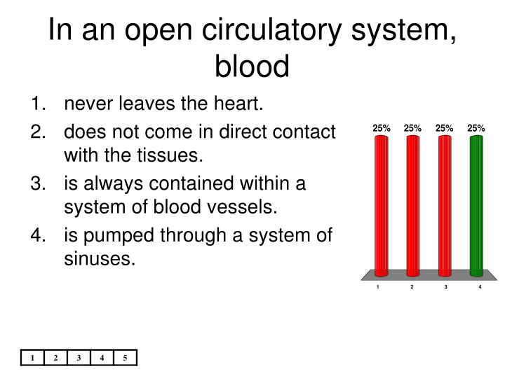 In an open circulatory system, blood