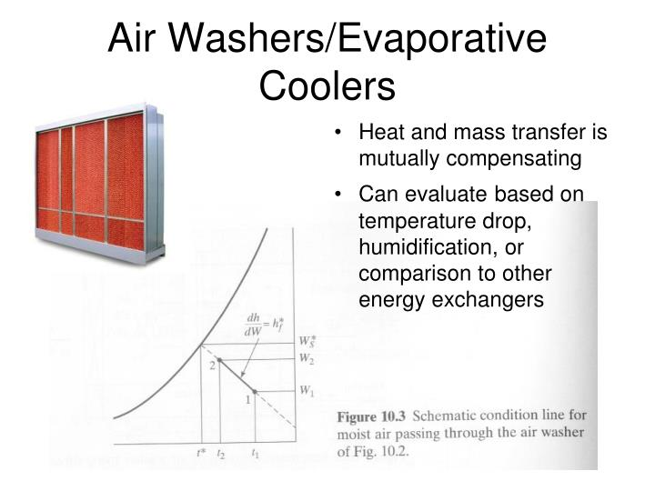 Air Washers/Evaporative Coolers