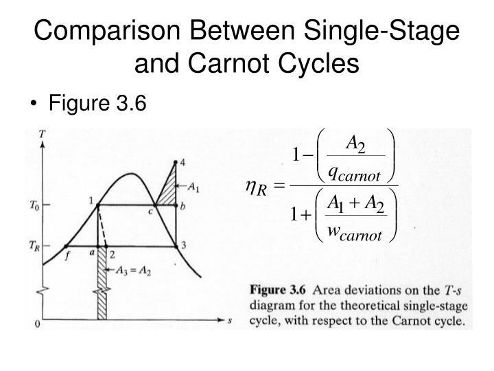 Comparison Between Single-Stage and Carnot Cycles