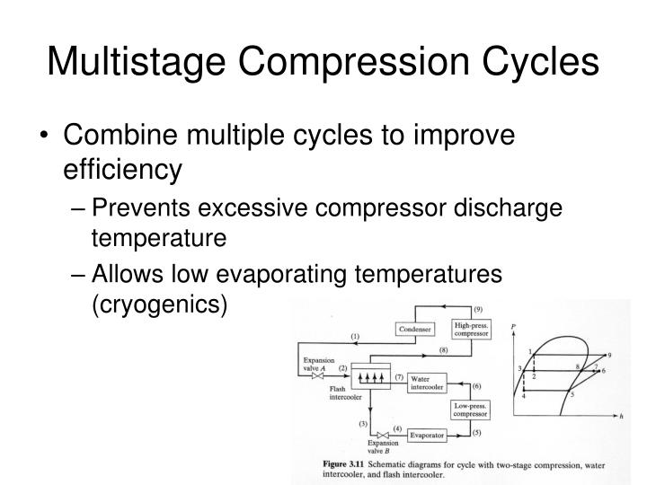 Multistage Compression Cycles