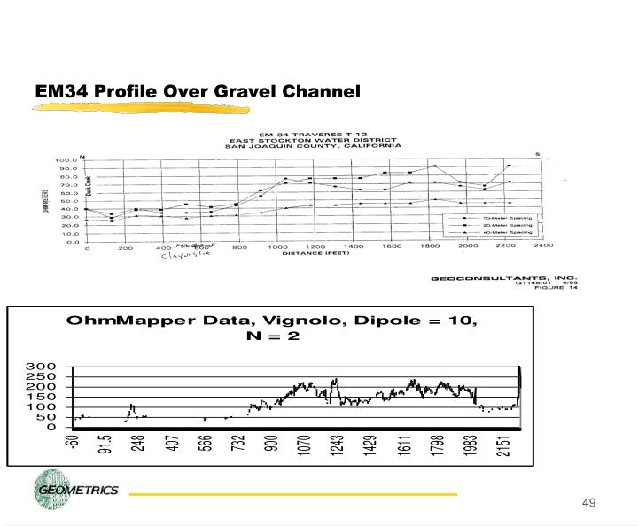 EM34 Profile Over Gravel Channel