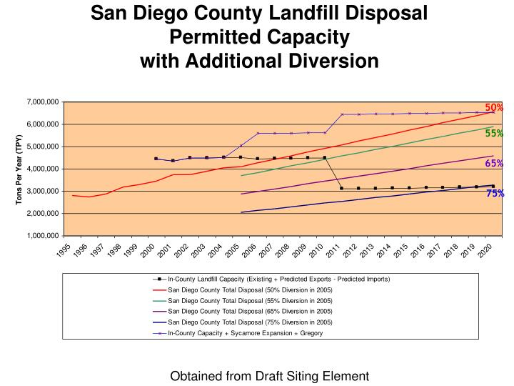 San Diego County Landfill Disposal Permitted Capacity
