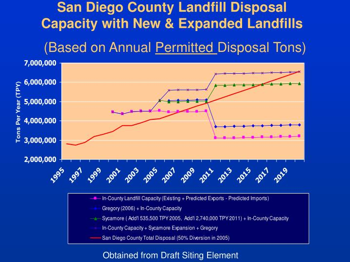 San Diego County Landfill Disposal Capacity with New & Expanded Landfills