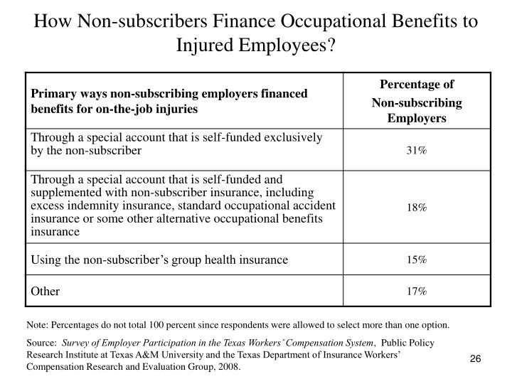 How Non-subscribers Finance Occupational Benefits to Injured Employees?
