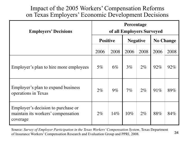 Impact of the 2005 Workers' Compensation Reforms