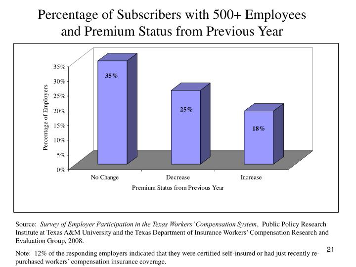 Percentage of Subscribers with 500+ Employees
