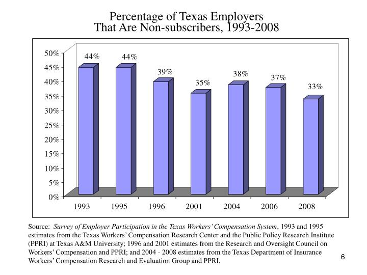 Percentage of Texas Employers