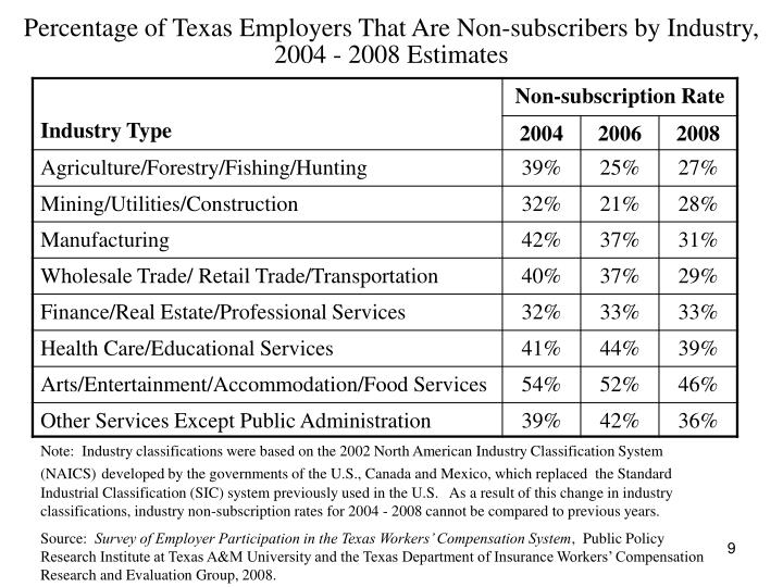 Percentage of Texas Employers That Are Non-subscribers by Industry, 2004 - 2008 Estimates