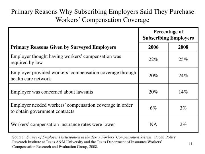 Primary Reasons Why Subscribing Employers Said They Purchase Workers' Compensation Coverage