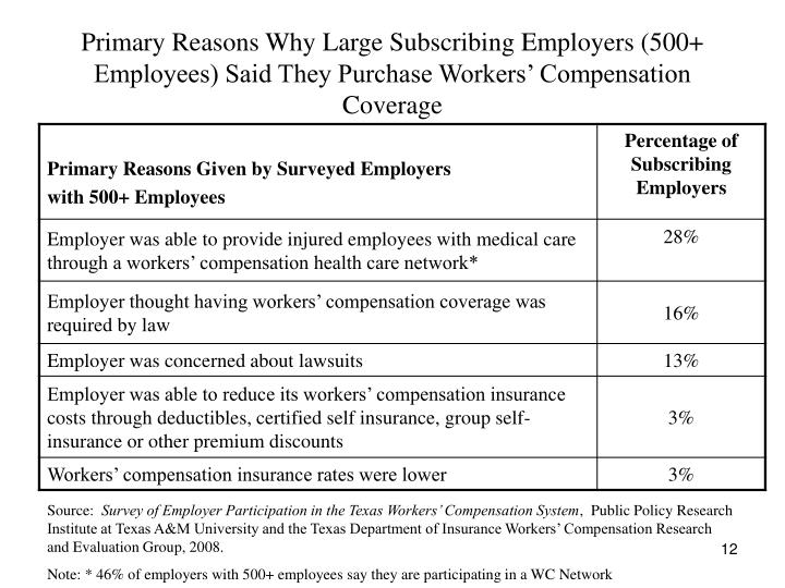 Primary Reasons Why Large Subscribing Employers (500+ Employees) Said They Purchase Workers' Compensation Coverage