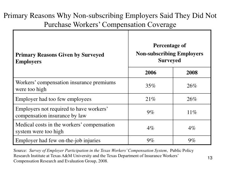 Primary Reasons Why Non-subscribing Employers Said They Did Not Purchase Workers' Compensation Coverage