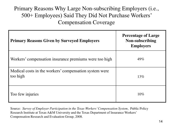 Primary Reasons Why Large Non-subscribing Employers (i.e., 500+ Employees) Said They Did Not Purchase Workers' Compensation Coverage