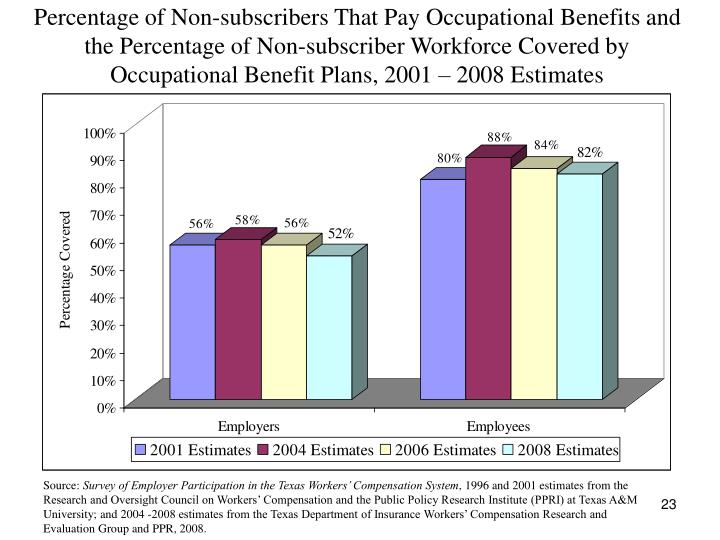 Percentage of Non-subscribers That Pay Occupational Benefits and the Percentage of Non-subscriber Workforce Covered by Occupational Benefit Plans, 2001 – 2008 Estimates