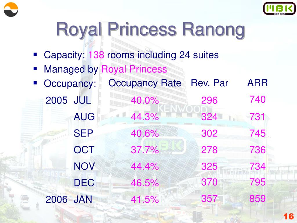 Royal Princess Ranong