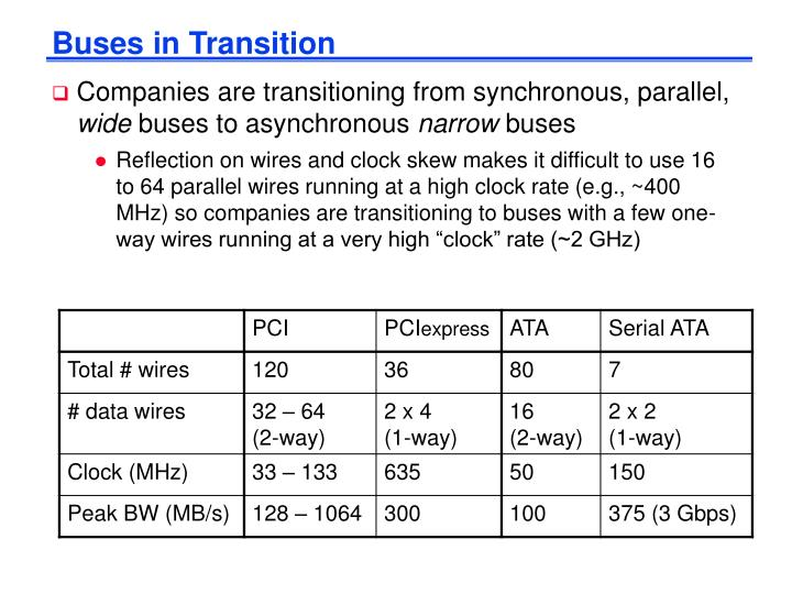 Buses in Transition