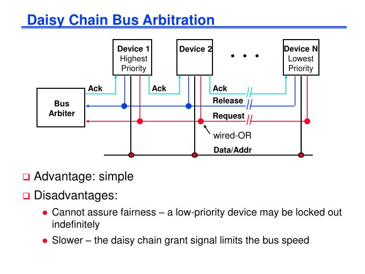 Daisy Chain Bus Arbitration