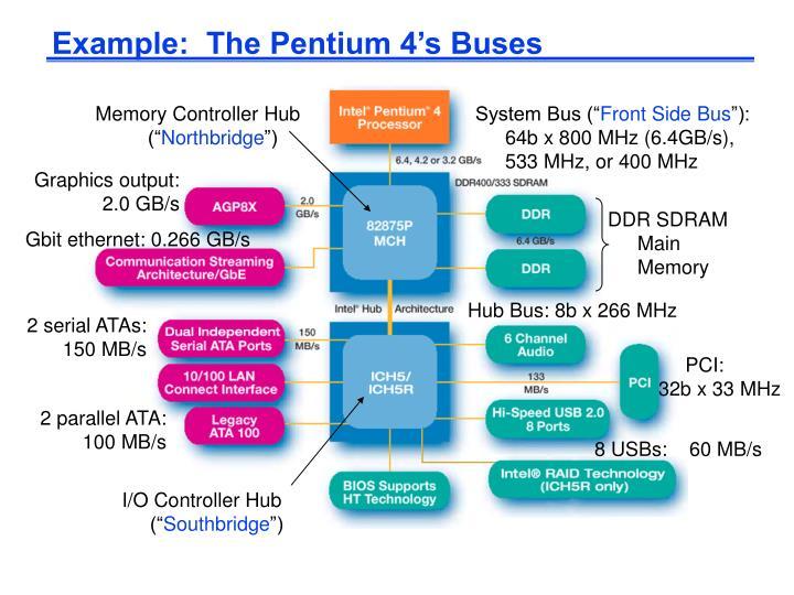 """Memory Controller Hub ("""""""