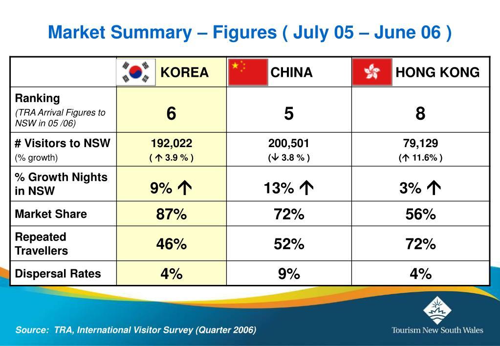 Market Summary – Figures ( July 05 – June 06 )