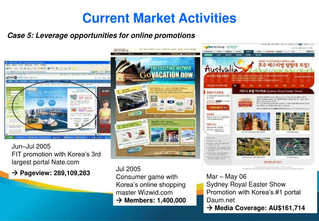 Current Market Activities