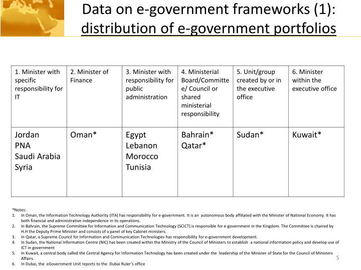 Data on e-government frameworks (1):