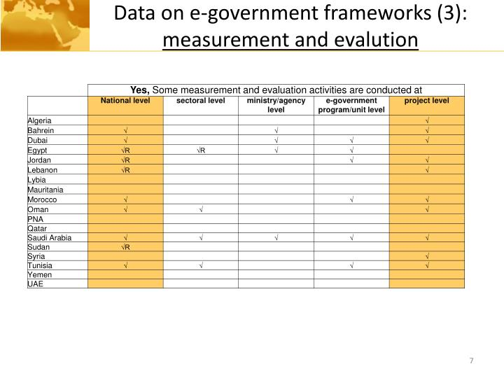Data on e-government frameworks (3):