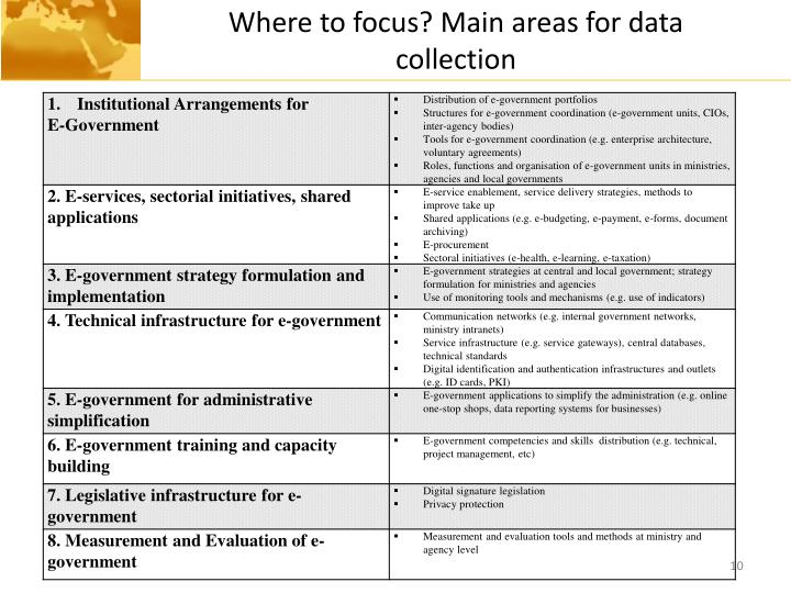 Where to focus? Main areas for data collection