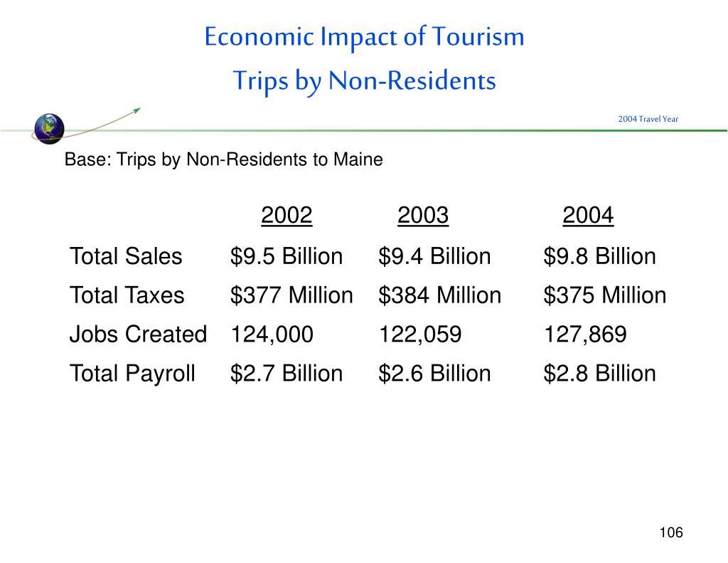 Economic Impact of Tourism