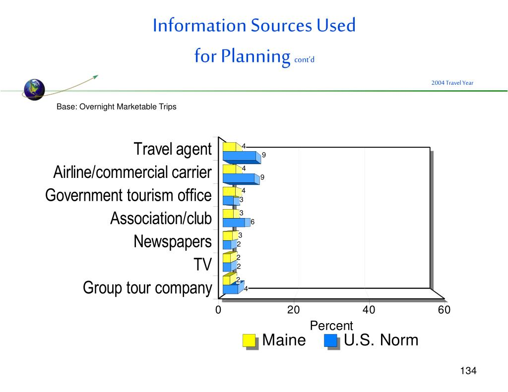 Information Sources Used