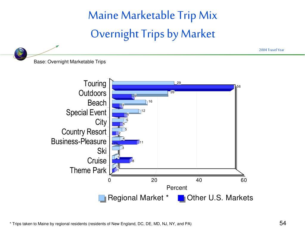 Maine Marketable Trip Mix