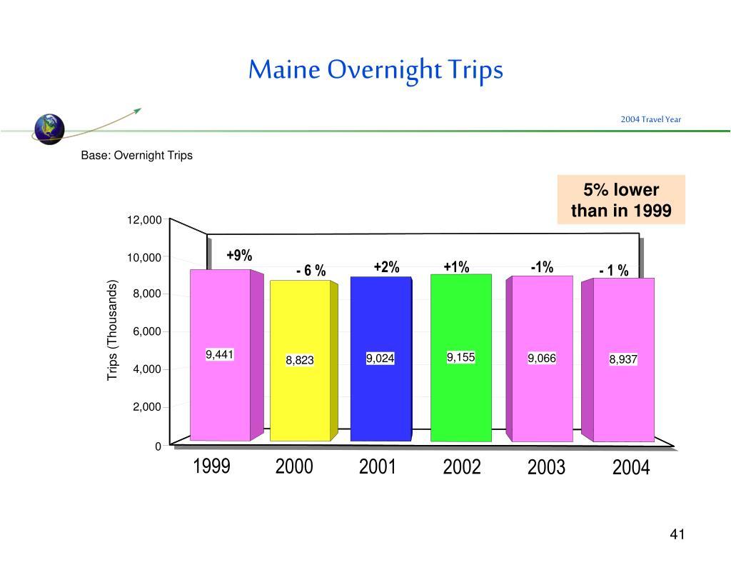 Maine Overnight Trips