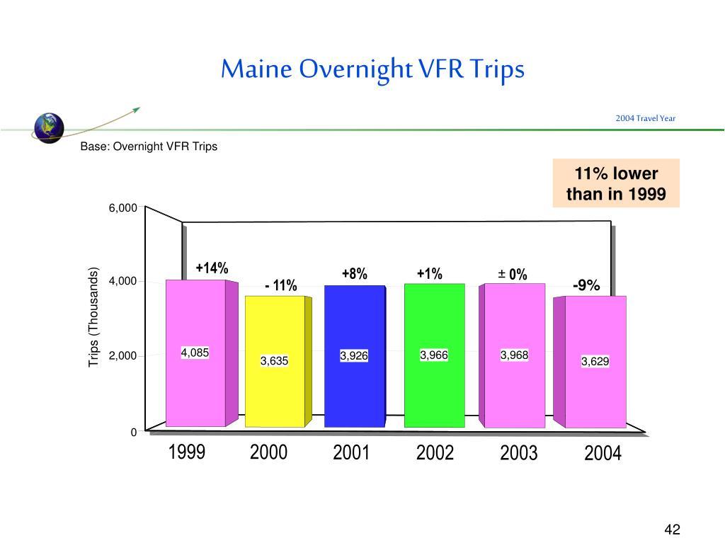 Maine Overnight VFR Trips
