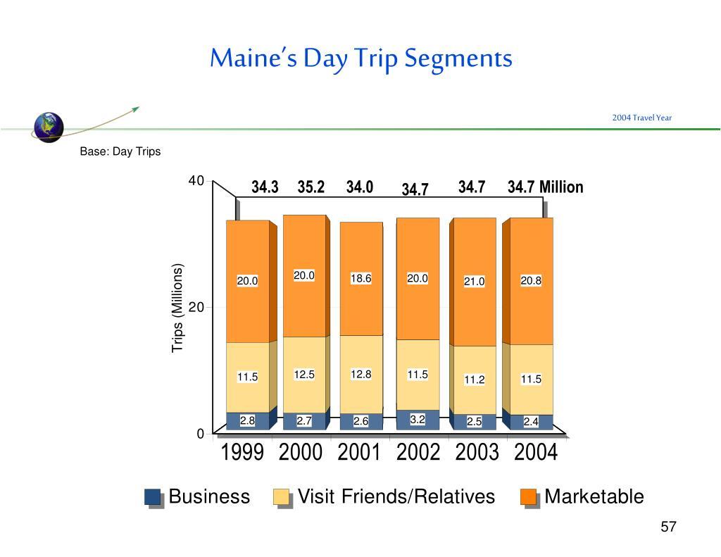 Maine's Day Trip Segments