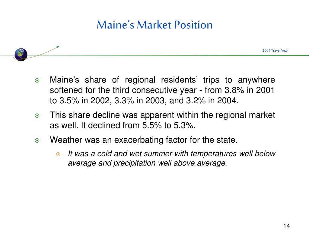 Maine's Market Position