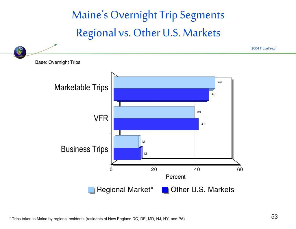Maine's Overnight Trip Segments