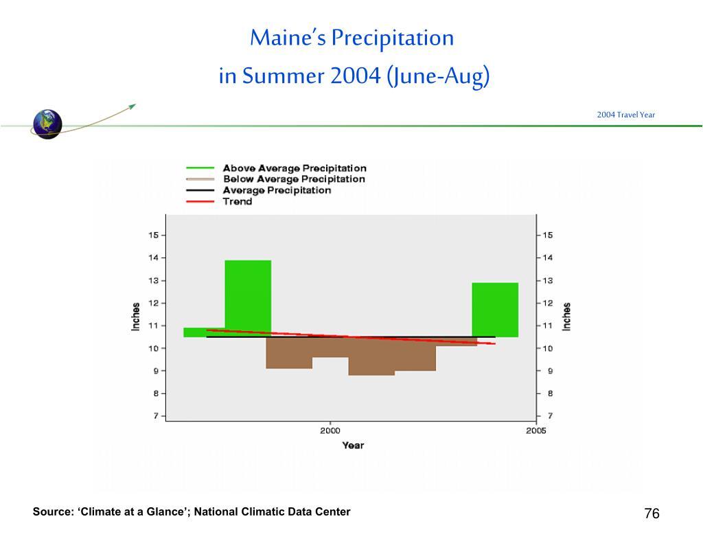 Maine's Precipitation