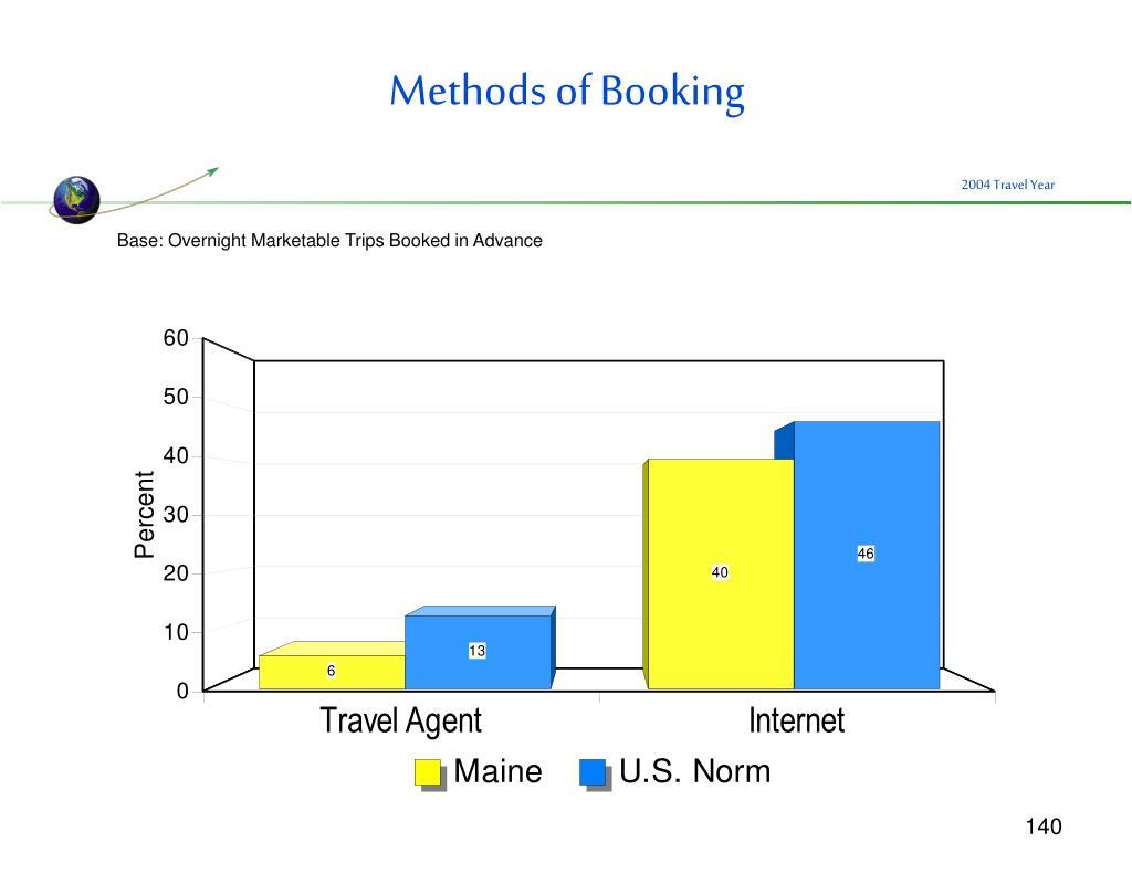 Methods of Booking
