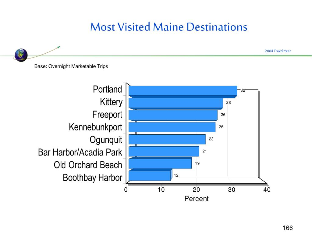 Most Visited Maine Destinations