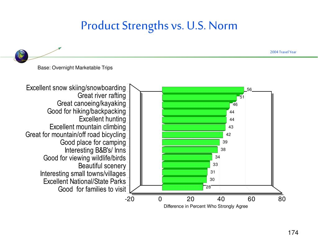 Product Strengths vs. U.S. Norm
