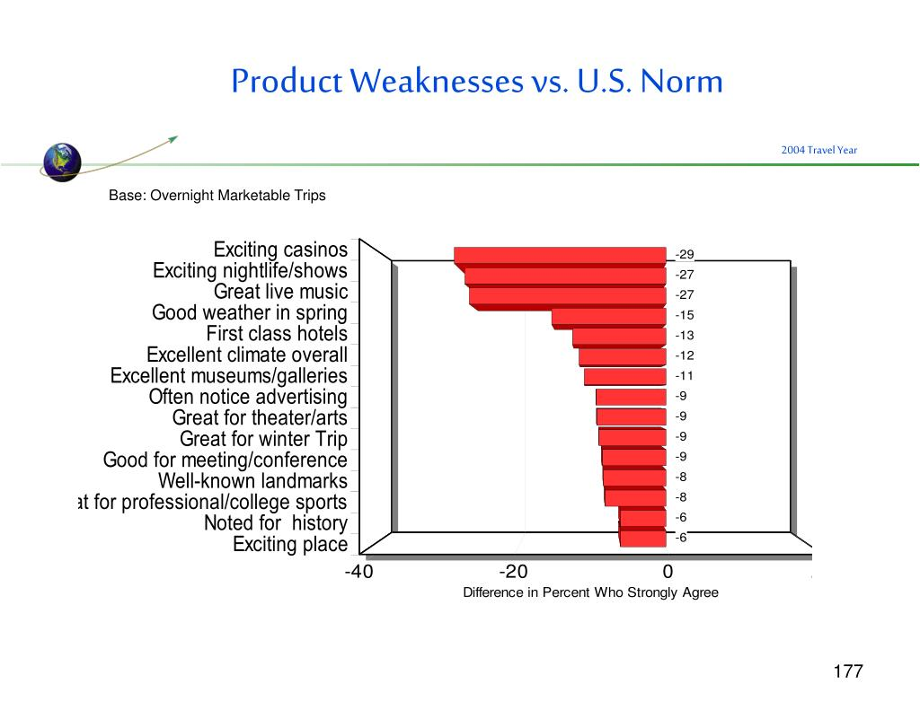 Product Weaknesses vs. U.S. Norm