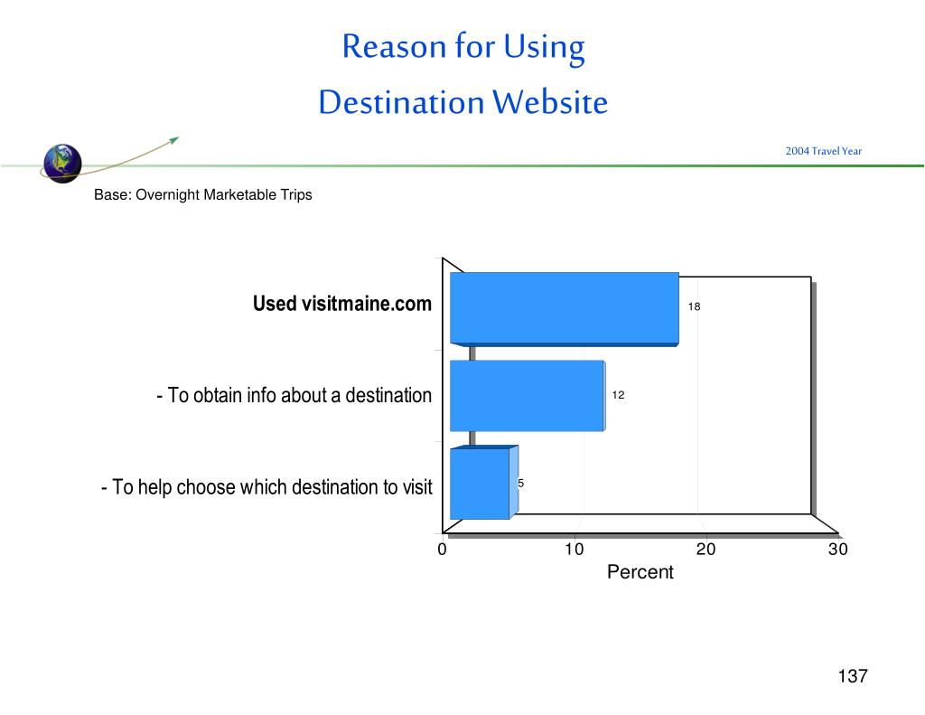 Reason for Using