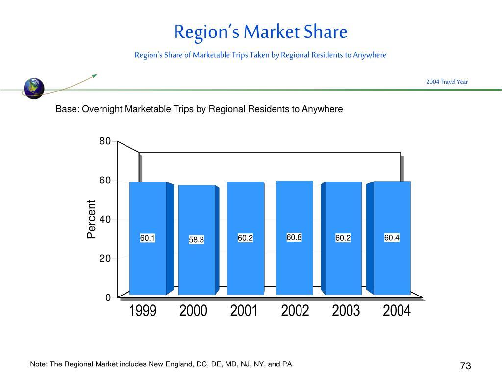 Region's Market Share